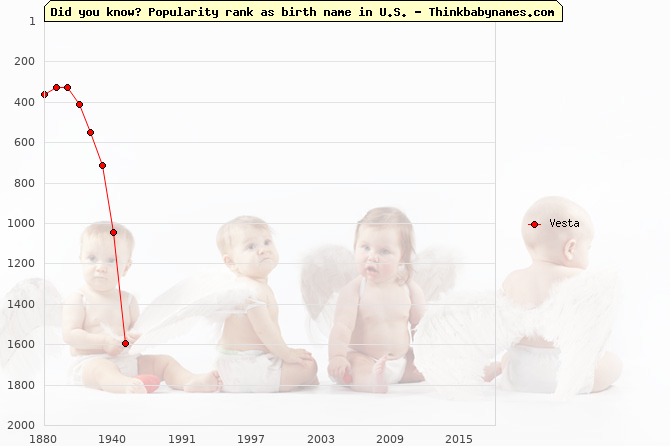 Top 2000 baby names ranking of Vesta name in U.S.