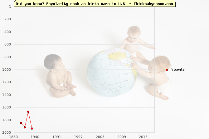 Top 2000 baby names ranking of Vicenta name in U.S.