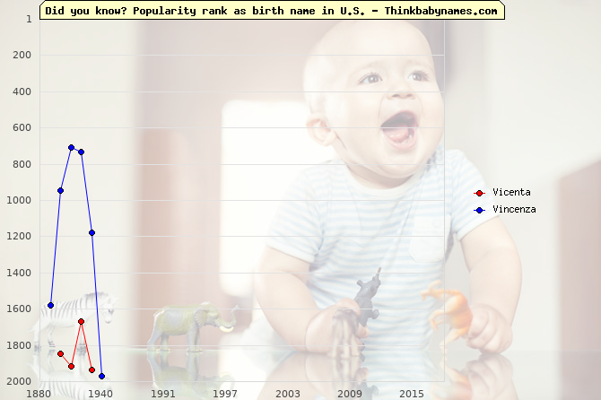 Top 2000 baby names ranking of Vicenta, Vincenza in U.S.
