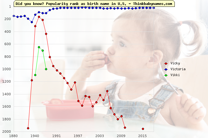 Top 1000 baby names ranking of Vicky, Victoria, Vikki in U.S.