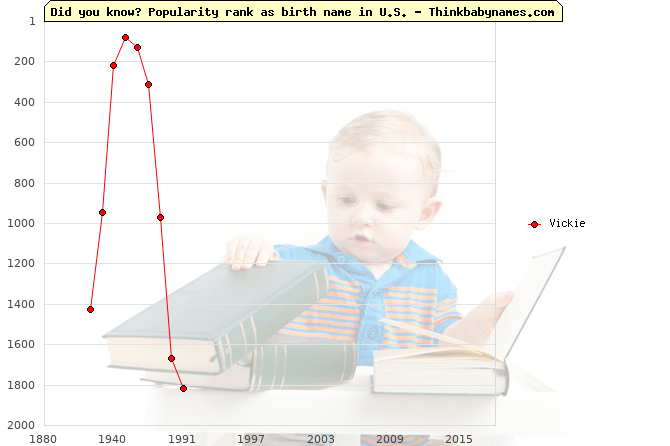 Top 2000 baby names ranking of Vickie name in U.S.