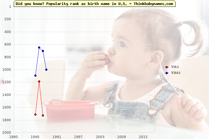 Top 2000 baby names ranking of Viki, Vikki in U.S.