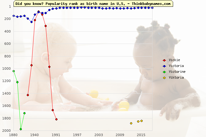Top 2000 baby names ranking of Vickie, Victoria, Victorine, Viktoria in U.S.