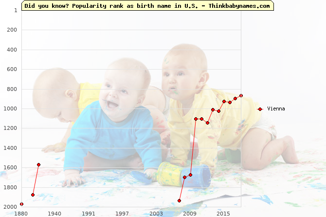 Top 2000 baby names ranking of Vienna name in U.S.