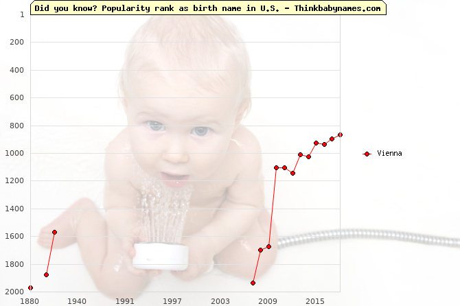 Top 2000 baby names ranking of Vienna in U.S.