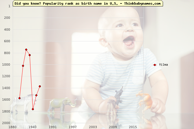 Top 2000 baby names ranking of Vilma name in U.S.
