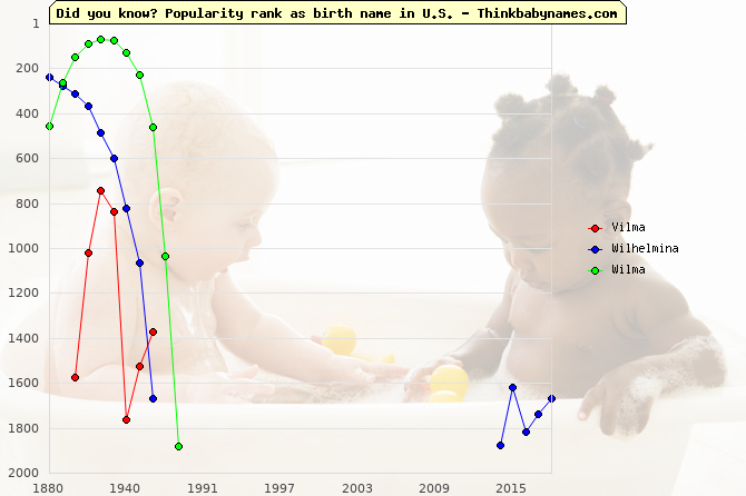 Top 2000 baby names ranking of Vilma, Wilhelmina, Wilma in U.S.
