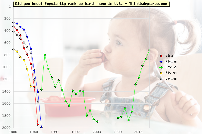 Top 2000 baby names ranking of Vina, Alvina, Davina, Elvina, Lavina in U.S.
