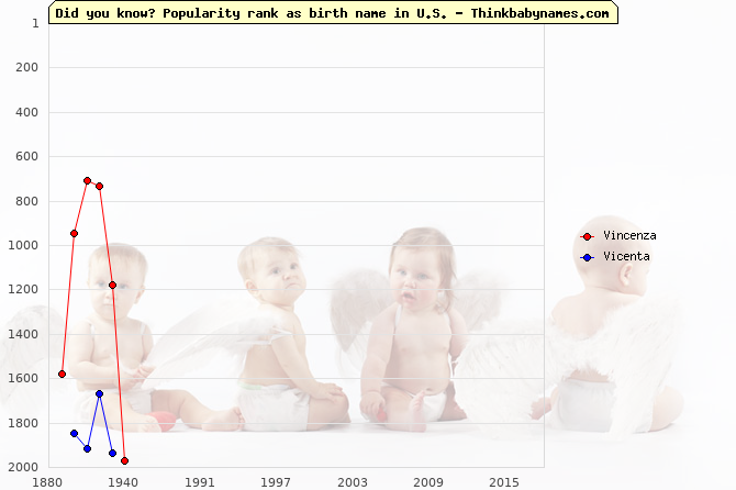Top 2000 baby names ranking of Vincenza, Vicenta in U.S.