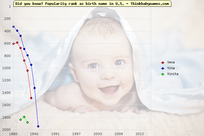 Top 2000 baby names ranking of Vena, Vina, Vinita in U.S.