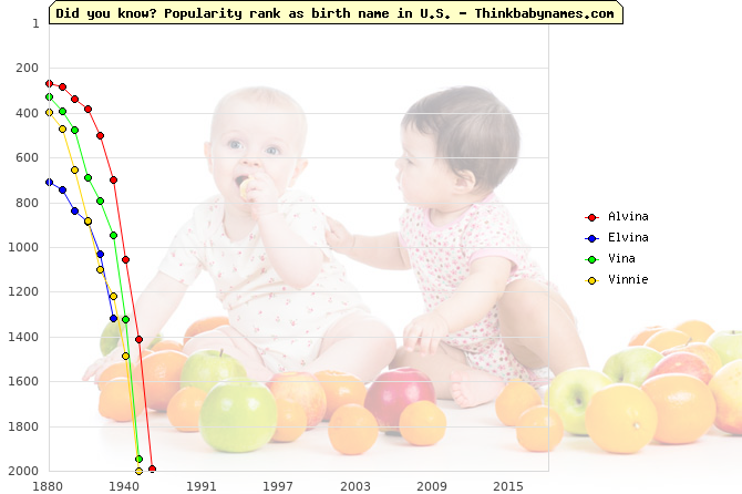 Top 2000 baby names ranking of Alvina, Elvina, Vina, Vinnie in U.S.