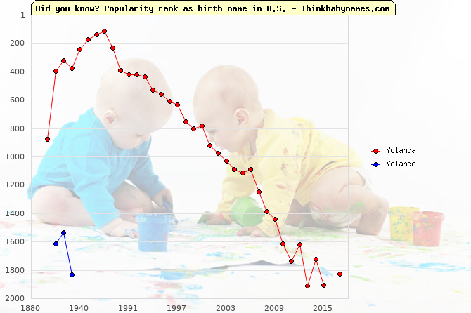 Top 2000 baby names ranking of Yolanda, Yolande in U.S.
