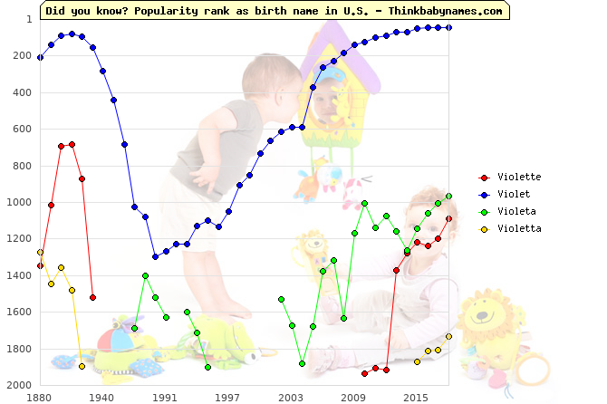 Top 2000 baby names ranking of Violette, Violet, Violeta, Violetta in U.S.