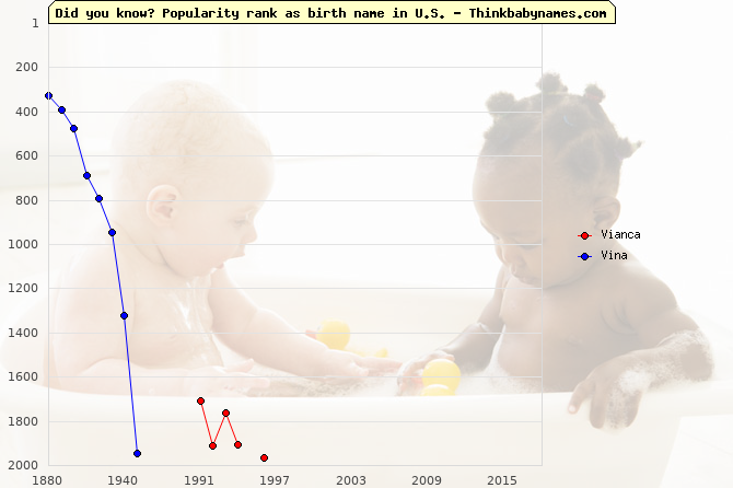 Top 2000 baby names ranking of Vianca, Vina in U.S.