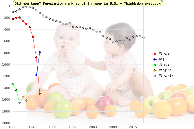 Top 2000 baby names ranking of Virgie, Gigi, Jinnie, Virgina, Virginia in U.S.