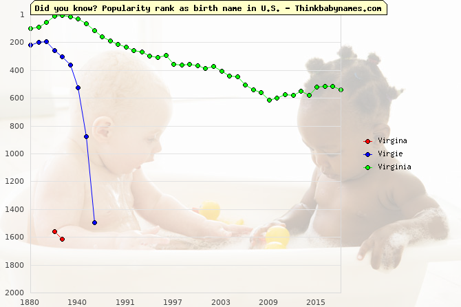 Top 2000 baby names ranking of Virgina, Virgie, Virginia in U.S.