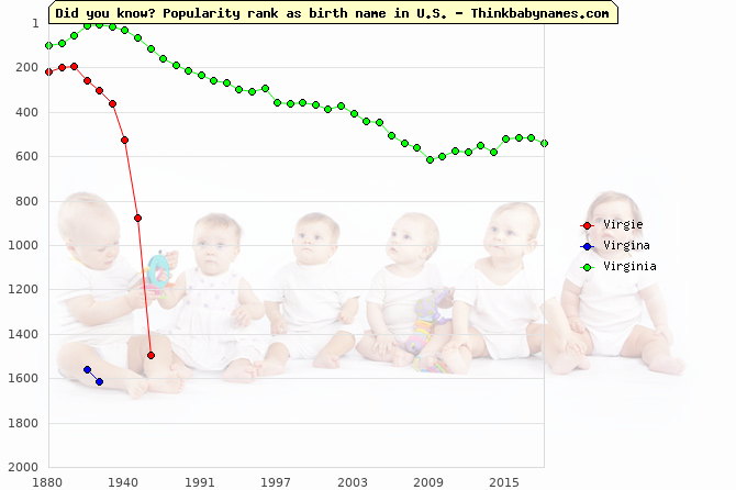 Top 2000 baby names ranking of Virgie, Virgina, Virginia in U.S.