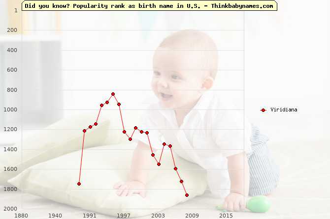 Top 2000 baby names ranking of Viridiana in U.S.