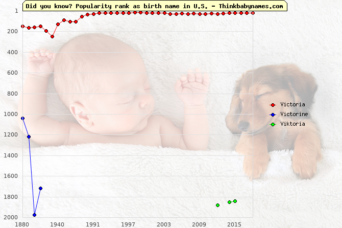 Top 2000 baby names ranking of Victoria, Victorine, Viktoria in U.S.