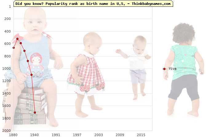 Top 1000 baby names ranking of Viva in U.S.
