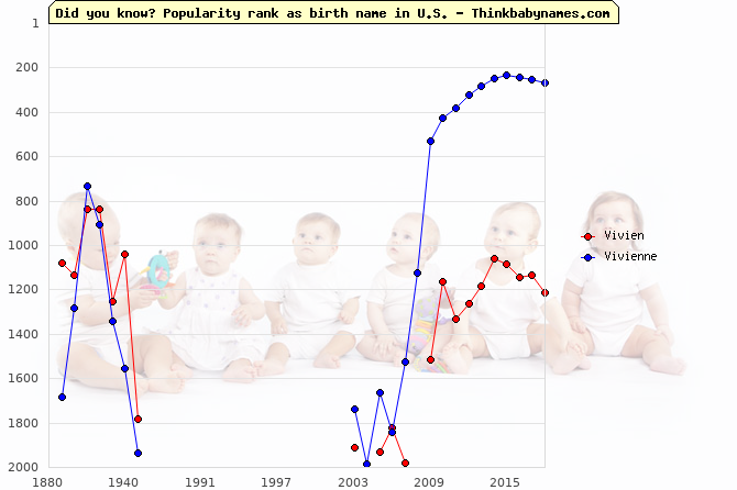 Top 2000 baby names ranking of Vivien, Vivienne in U.S.