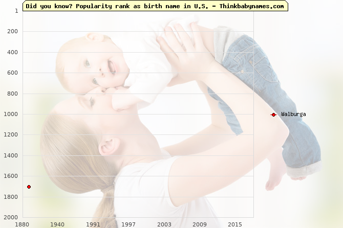 Top 2000 baby names ranking of Walburga name in U.S.