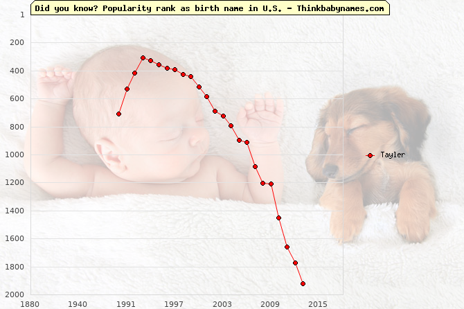 Top 2000 baby names ranking of Tayler in U.S.