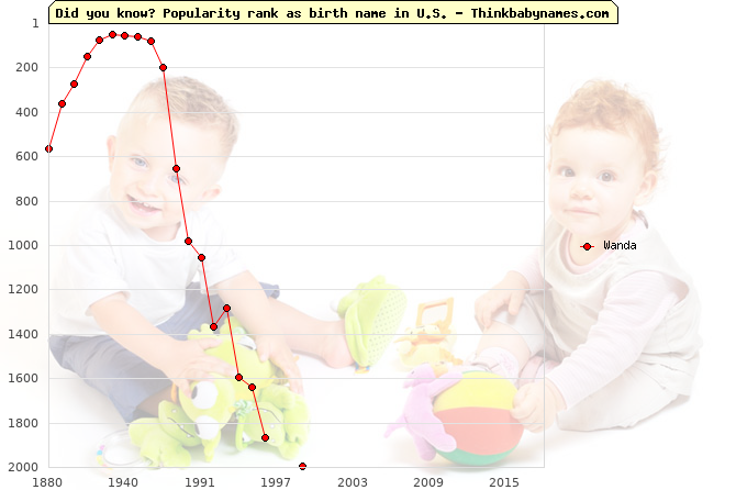 Top 1000 baby names ranking of Wanda name in U.S.