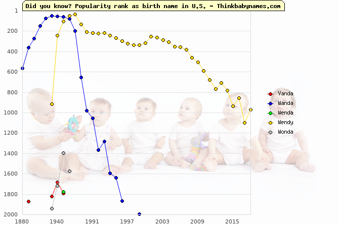 Top 2000 baby names ranking of Vanda, Wanda, Wenda, Wendy, Wonda in U.S.