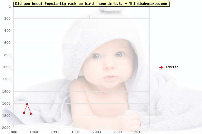 Top 2000 baby names ranking of Wanetta name in U.S.