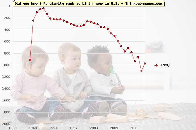 Top 2000 baby names ranking of Wendy name in U.S.