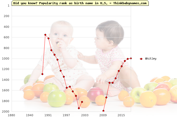 Top 1000 baby names ranking of Whitley name in U.S.