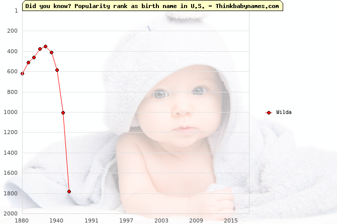 Top 1000 baby names ranking of Wilda name in U.S.