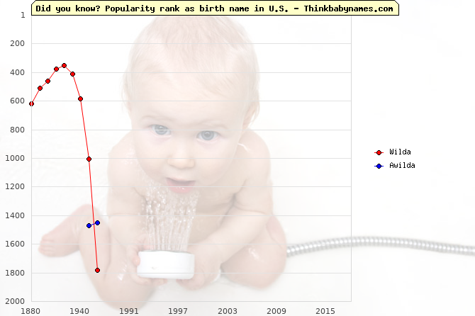 Top 1000 baby names ranking of Wilda, Awilda in U.S.