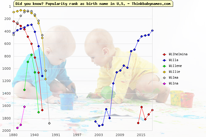 Top 2000 baby names ranking of Wilhelmina, Willa, Willene, Willie, Wilma, Wilna in U.S.