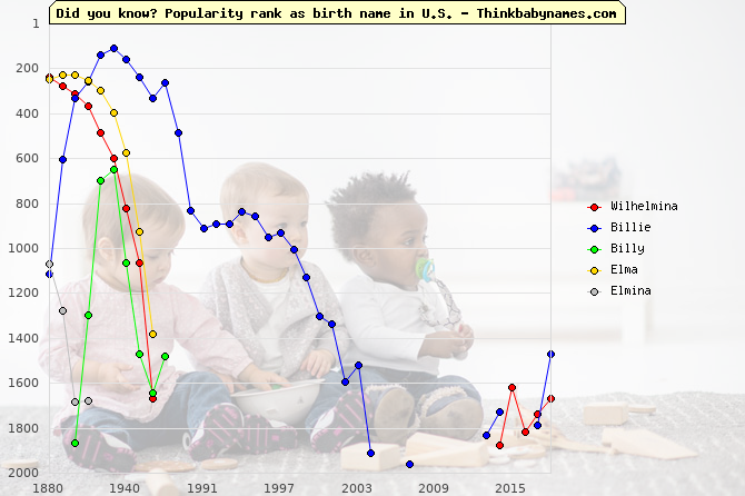 Top 2000 baby names ranking of Wilhelmina, Billie, Billy, Elma, Elmina in U.S.