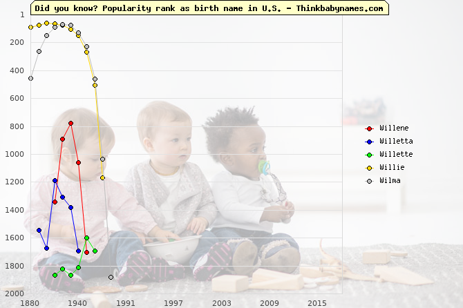 Top 2000 baby names ranking of Willene, Willetta, Willette, Willie, Wilma in U.S.