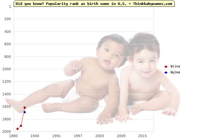 Top 2000 baby names ranking of Wilna, Wylma in U.S.