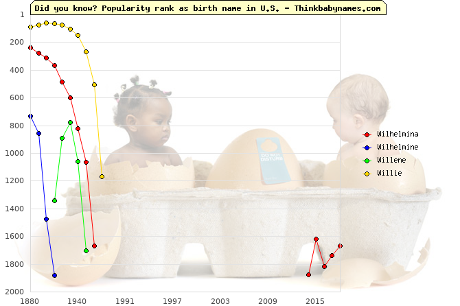 Top 2000 baby names ranking of Wilhelmina, Wilhelmine, Willene, Willie in U.S.