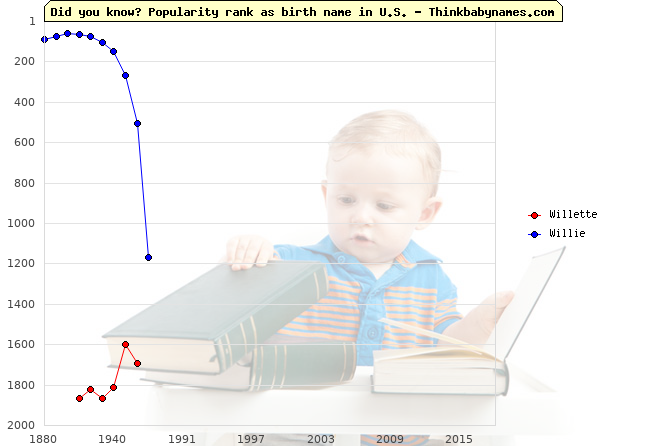 Top 2000 baby names ranking of Willette, Willie in U.S.