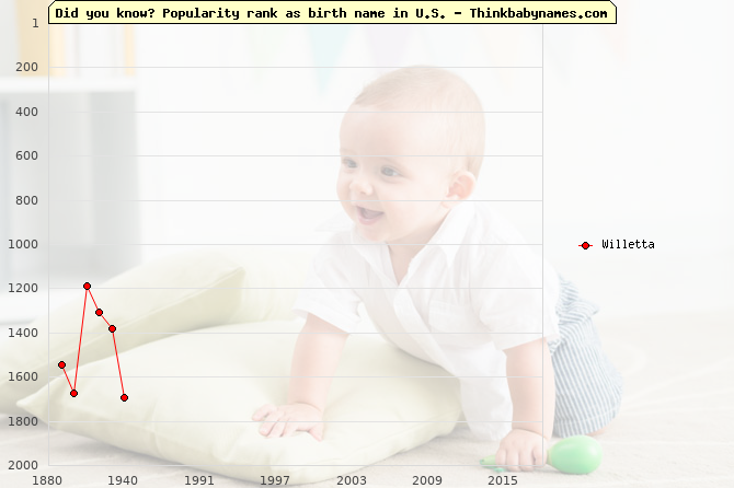 Top 2000 baby names ranking of Willetta name in U.S.