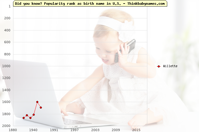 Top 2000 baby names ranking of Willette name in U.S.