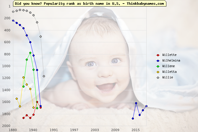 Top 2000 baby names ranking of Willette, Wilhelmina, Willene, Willetta, Willie in U.S.