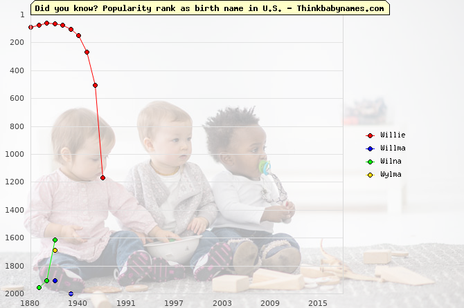 Top 2000 baby names ranking of Willie, Willma, Wilna, Wylma in U.S.