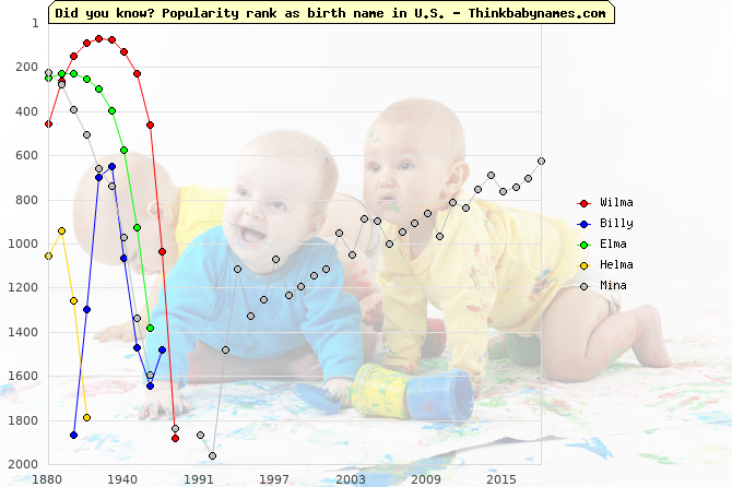 Top 2000 baby names ranking of Wilma, Billy, Elma, Helma, Mina in U.S.