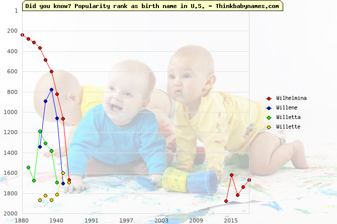 Top 2000 baby names ranking of Wilhelmina, Willene, Willetta, Willette in U.S.