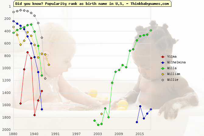 Top 2000 baby names ranking of Vilma, Wilhelmina, Willa, William, Willie in U.S.
