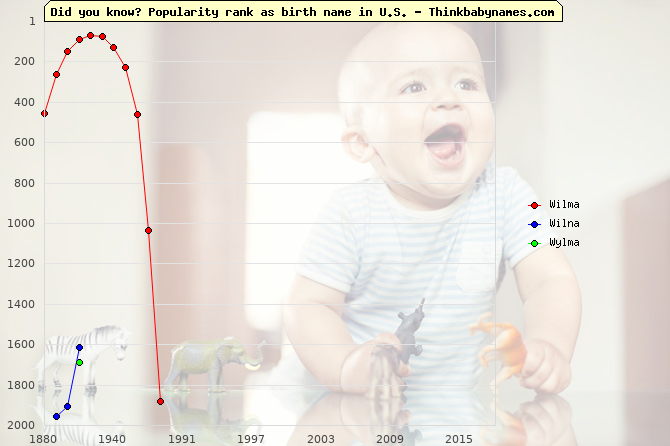 Top 2000 baby names ranking of Wilma, Wilna, Wylma in U.S.