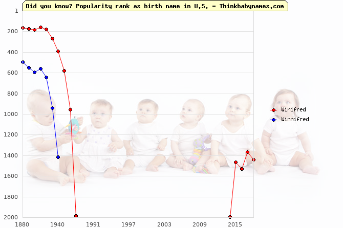 Top 2000 baby names ranking of Winifred, Winnifred in U.S.