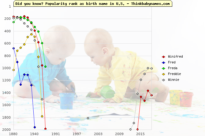 Top 2000 baby names ranking of Winifred, Fred, Freda, Freddie, Winnie in U.S.